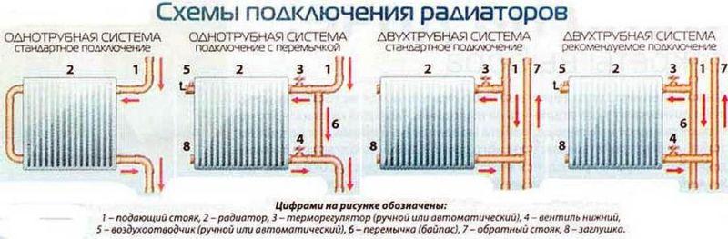 Способы подключения батарей