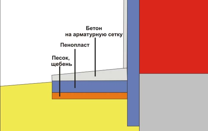 Схема отмостка утепление пенопластом